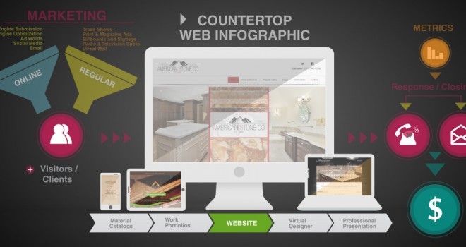 A Natural and Engineered Stone Countertop Website –  What It Does and Doesn't Do For Your Business